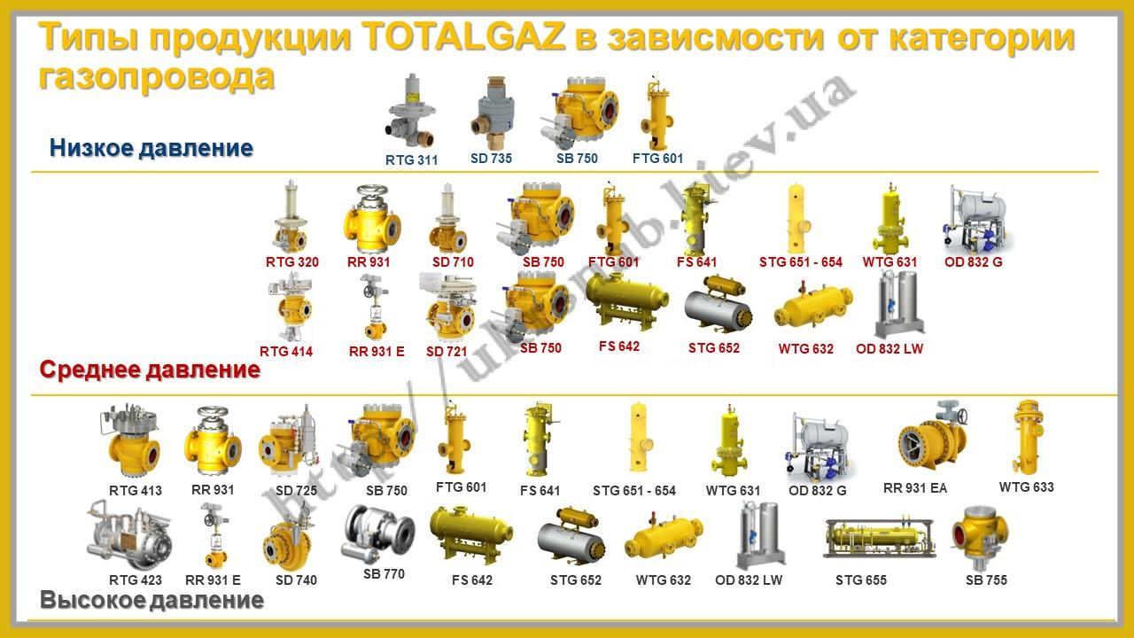 Продукция регуляторы клапаны фильтры Totalgaz