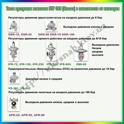 Регуляторы редукторы в киеве украина STF Gas